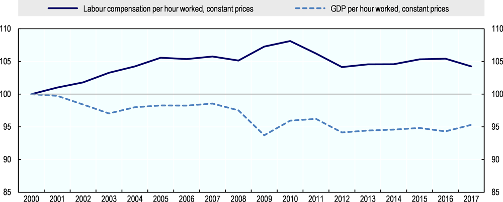 Figure 1.10. Real wage costs are increasing while labour productivity declining