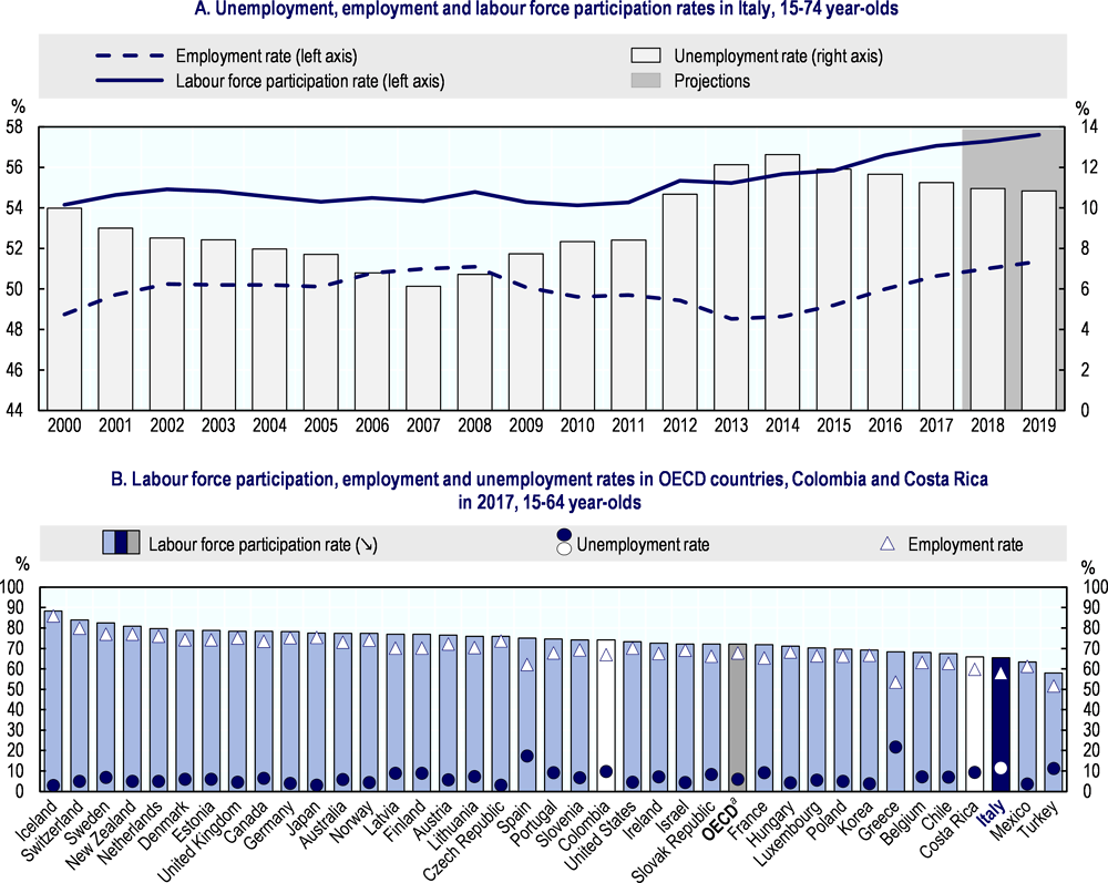 Figure 1.2. Labour market indicators improving, but the situation still challenging