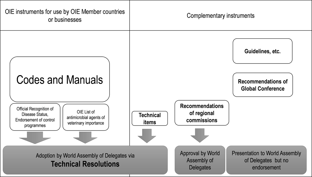 Figure ‎1.1. Overview of OIE normative instruments