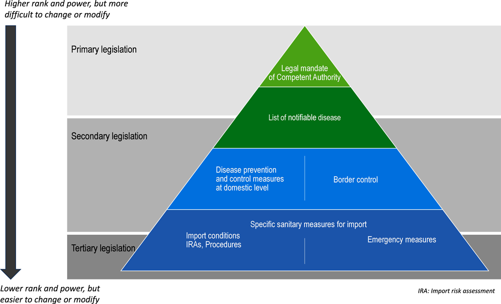 Figure ‎1.5. Classification of notified legislations according to their ranking in the hierarchy of legislation and their objective