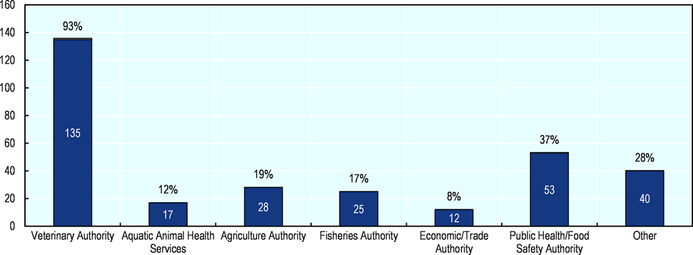 Figure ‎1.6. Which is the designated competent authority in your country responsible for developing sanitary requirements applied to the importation of commodities?