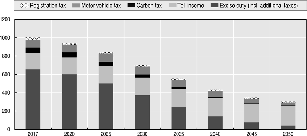 Figure 5.13. Tax revenue from passenger cars for alternative technology scenario, 2017-2050