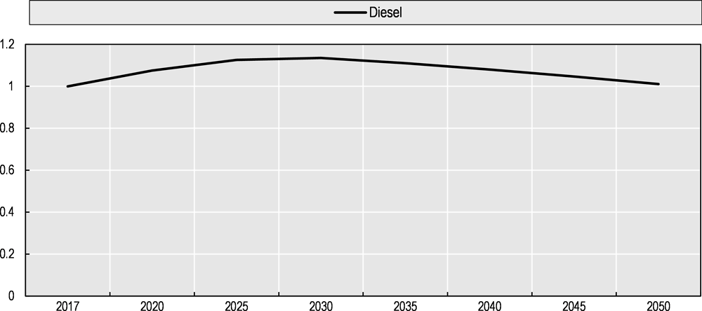 Figure 5.10. Change in diesel consumption by trucks, 2017-2050
