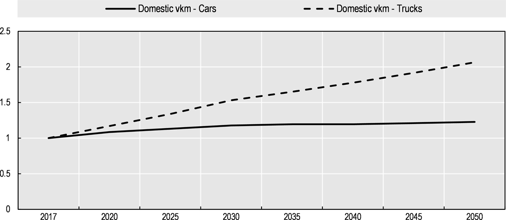 Figure 5.2. Vehicle activity on domestic roads for passenger cars and trucks, 2017-2050