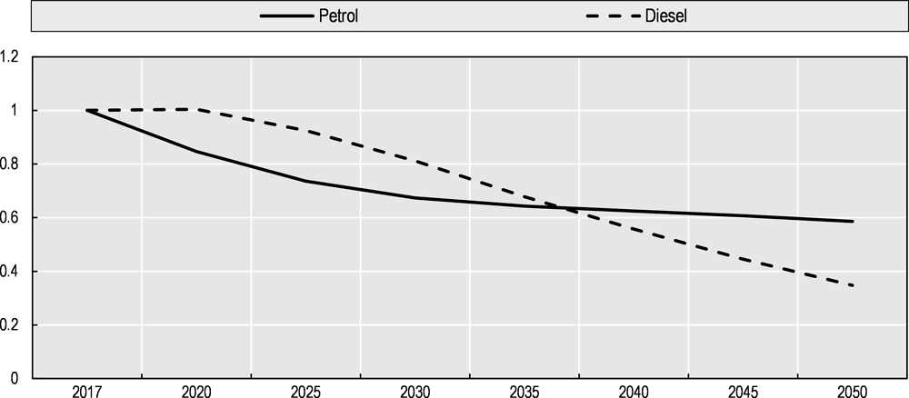 Figure 5.8. Petrol and diesel consumption for passenger cars, 2017-2050
