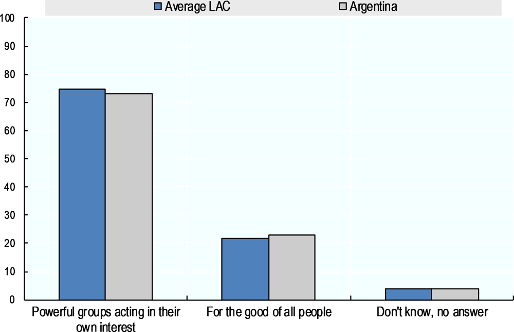 Figure ‎6.3. The majority of Argentinians believe that a few powerful groups dominate their country