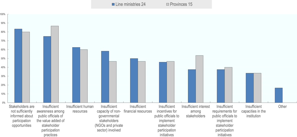 Figure ‎6.4. Self-perceived challenges for effective stakeholder participation at sector level and in the provinces