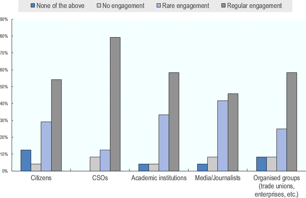 Figure ‎6.8. Frequency of ministerial engagement with stakeholders