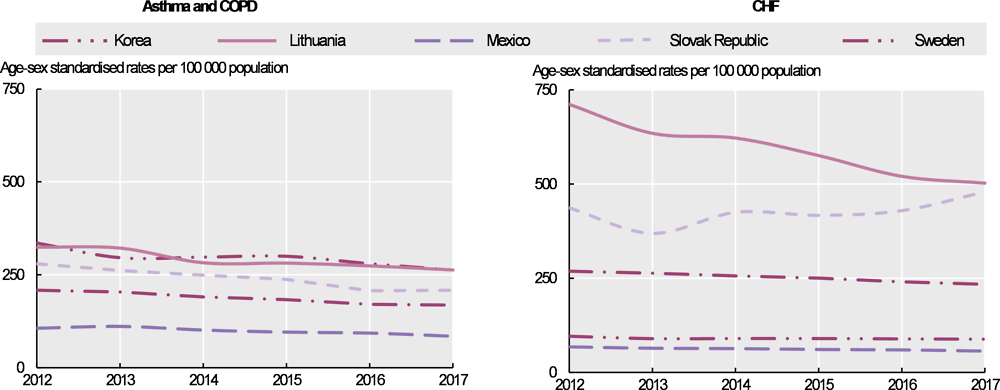 Figure 6.11. Trends in hospital admission in adults, selected countries 2007-17 (or nearest year)