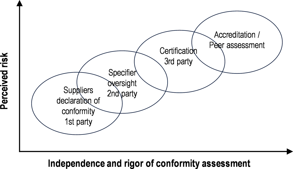 Figure 2.1. Conformity assessment approaches and levels of risk