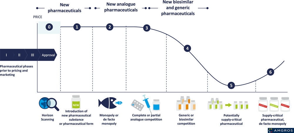 Figure 5.1. Price during the typical life cycle of medicines