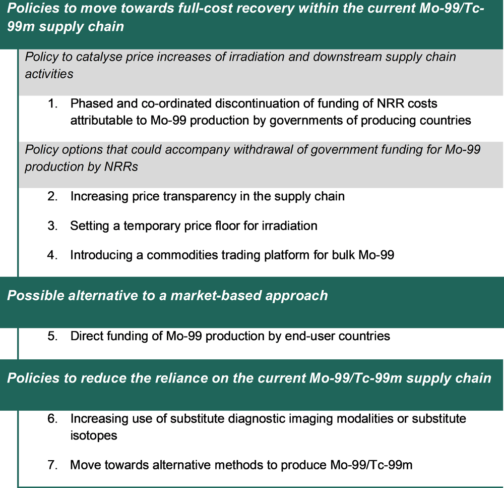 Figure 5.2. Overview of policy options
