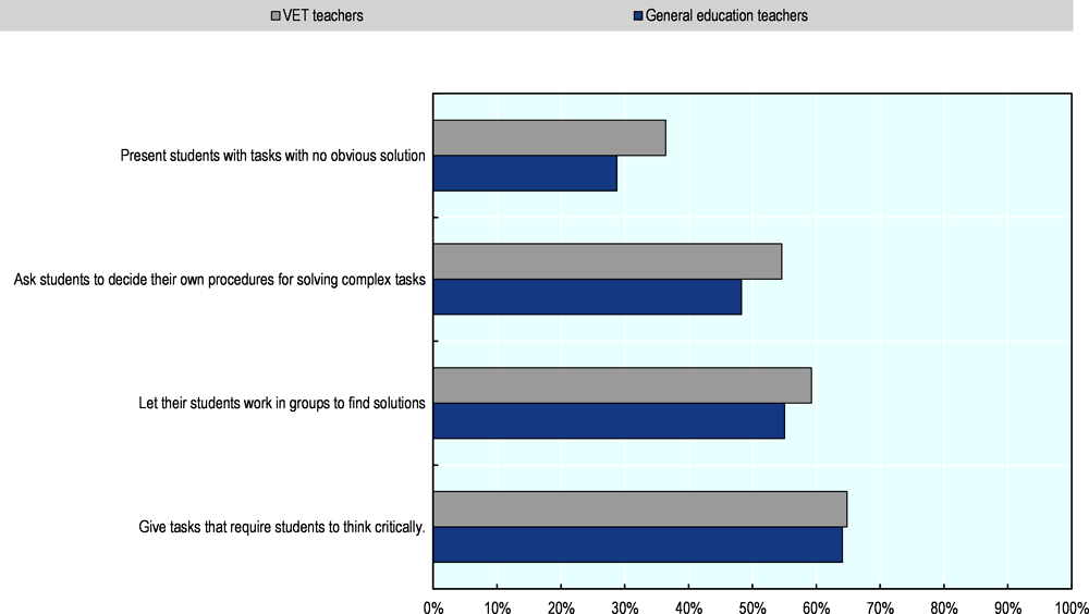 Figure 4.12. VET teachers use learner-centred techniques more than general education teachers