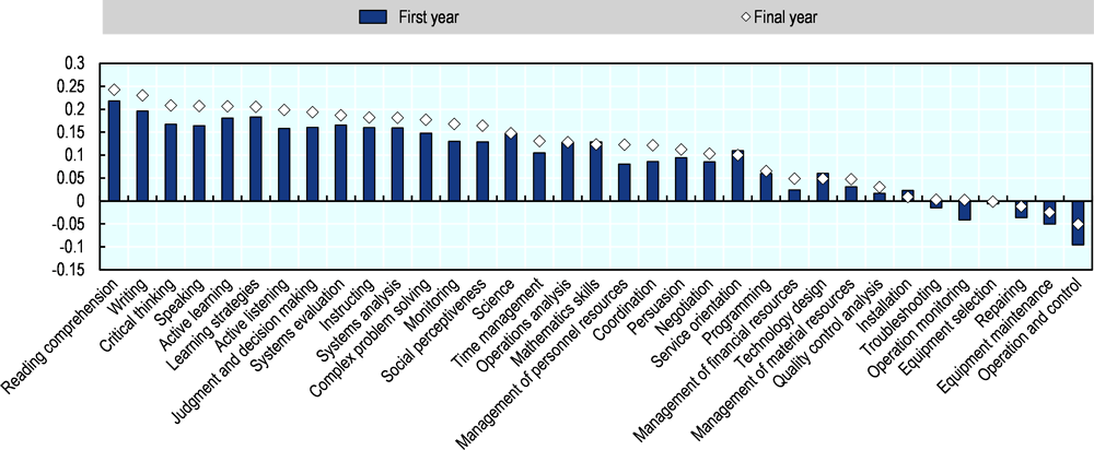 Figure 4.1. OECD countries face widening skills imbalances