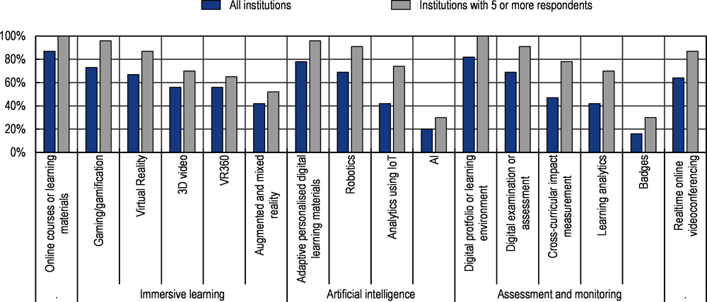 Figure 4.7. Many Dutch VET institutions use innovative digital tools and technologies