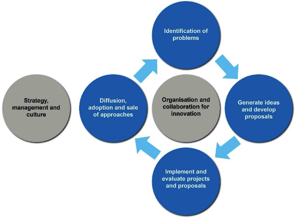 Figure 1.2. Innovation capabilities framework: The building blocks of innovation for development and humanitarian work