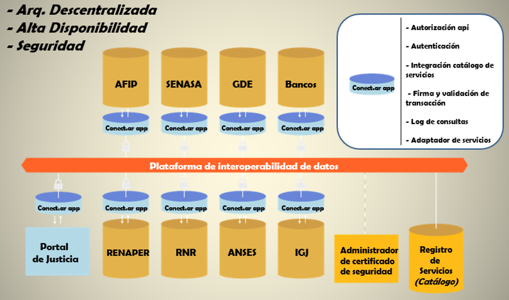 Figure 6.4. Argentina: Data interoperability platform (conceptual model)