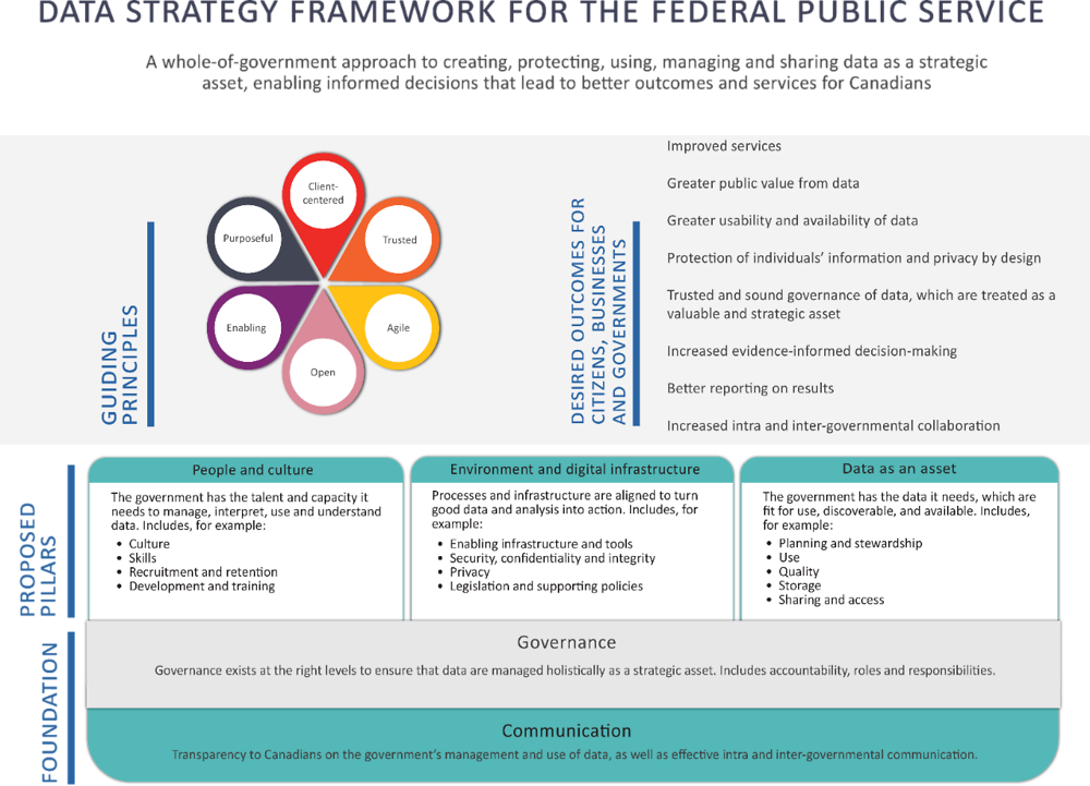 Annex Figure 6.A.1. Data strategy framework for Canadian federal public service