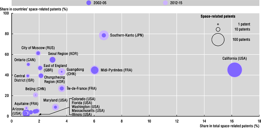 Figure 1.15. Top 20 regions in space-related patents