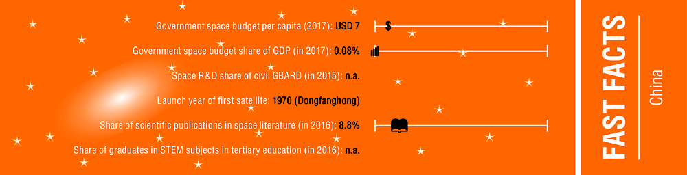 Figure 11.1. People's Republic of China – Fast facts
