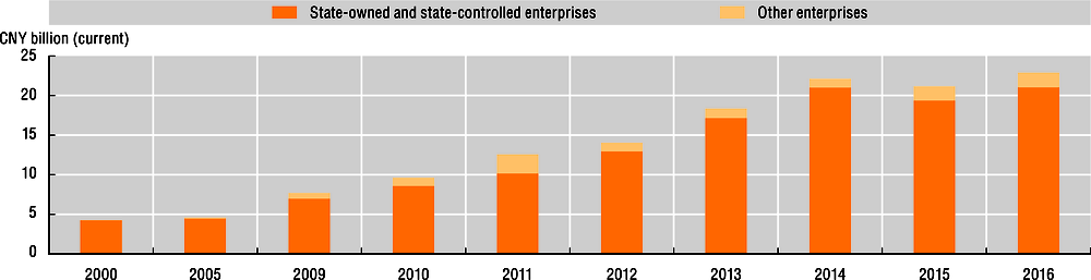 Figure 11.2. Revenues of Chinese companies involved in spacecraft manufacturing