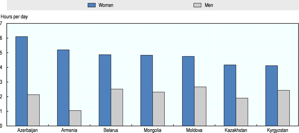 Figure 3.4. Distribution of unpaid care and domestic work between women and men