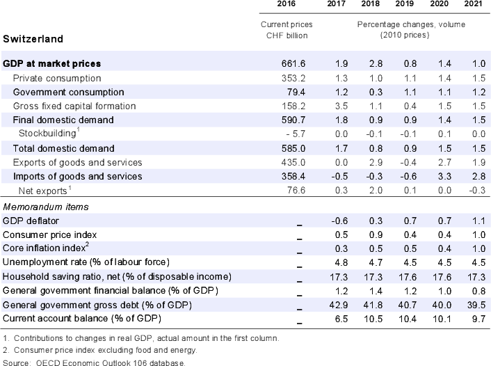 Switzerland: Demand, output and prices