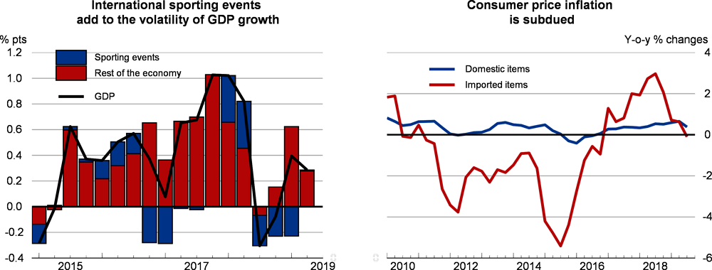 Sporting events, gdp and consumer price inflation: Switzerland