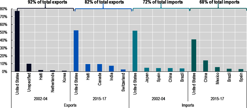 Figure ‎0.1. Dominican Republic's top 5 trading partners, 2002-04 and 2015-17