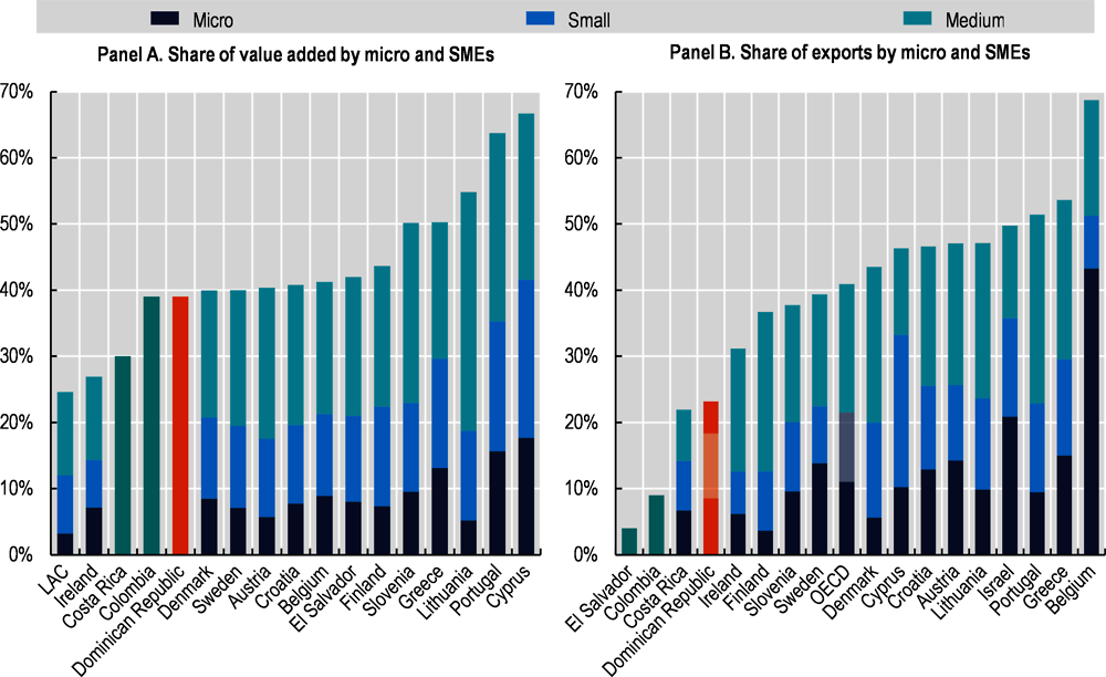 Figure ‎0.4. MSMEs contribute only 23% to national exports, while in OECD they account for 40%
