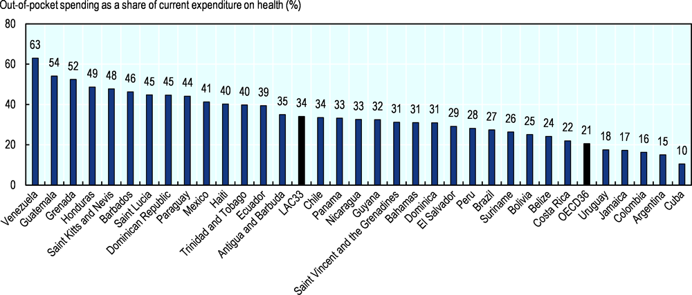 Figure 1. Out-of-pocket spending as a share of current expenditure on health in 33 LAC countries, 2017