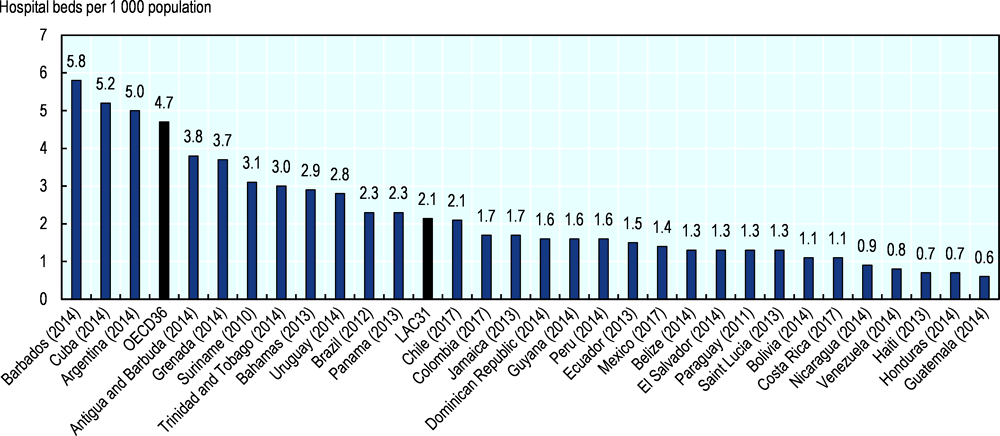 Figure 3. Number of hospital beds in LAC countries and OECD average, latest year available