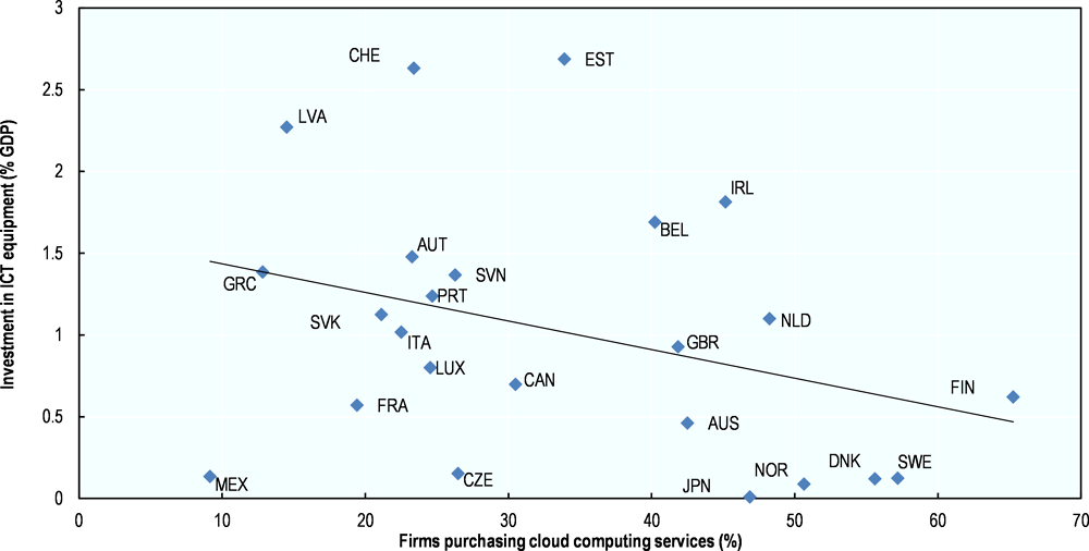 Figure 4.1. Cloud computing allows firms reducing investment on ICT equipment