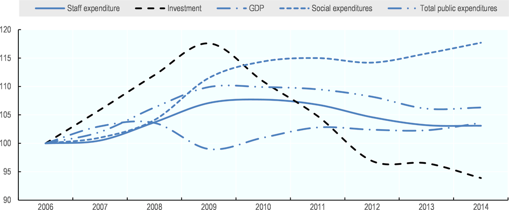 Figure 4.7. Infrastructure investment of subnational governments keeps receding