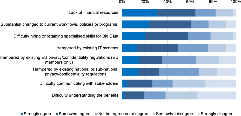 "Figure 4.1. Organisational challenges in relation to using digital technologies and ""Big Data"""