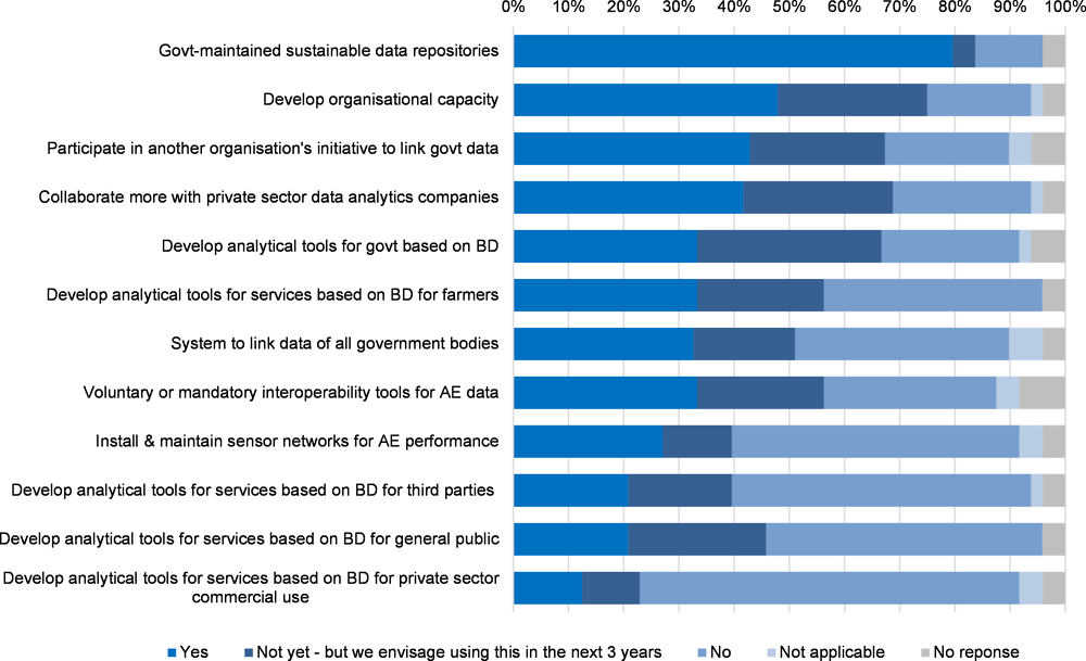 Figure 4.3. Initiatives to increase use of digital technologies and Big Data for agriculture