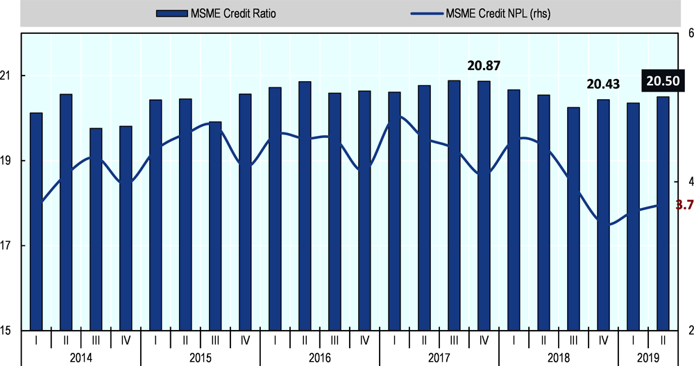 Figure 20.3. SMEs credit ratio and NPL rate