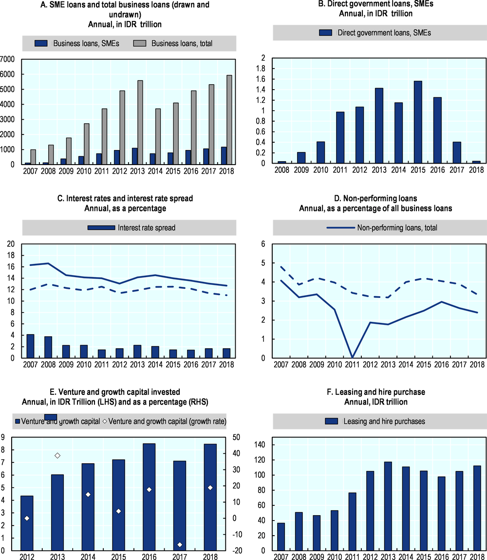 Figure 20.4. Trends in SMEs and entrepreneurship finance in Indonesia