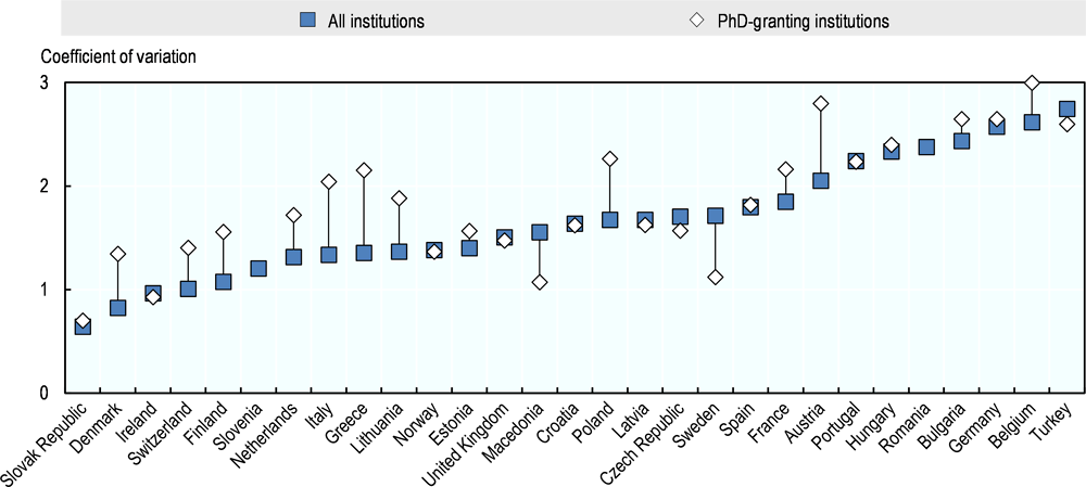 Figure 6.11. Dispersion of the number of higher education institutions (HEIs) and PhD-granting HEIs by country in 2014