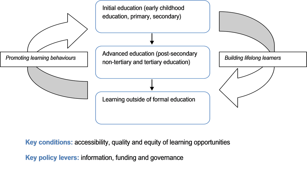 Figure 6.1. Lifelong learning systems: Key features