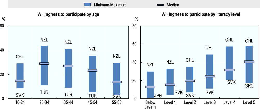 Figure 6.3. Willingness to participate in adult learning by age and skill level
