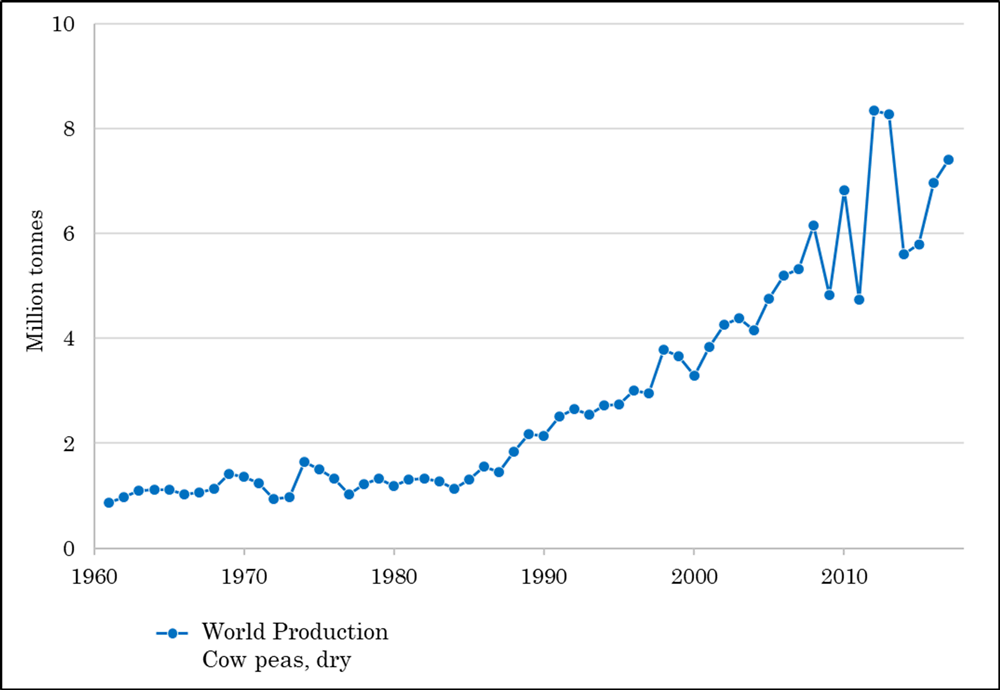 Figure 3.2. Increasing worldwide production of the cowpea, 1961–2017