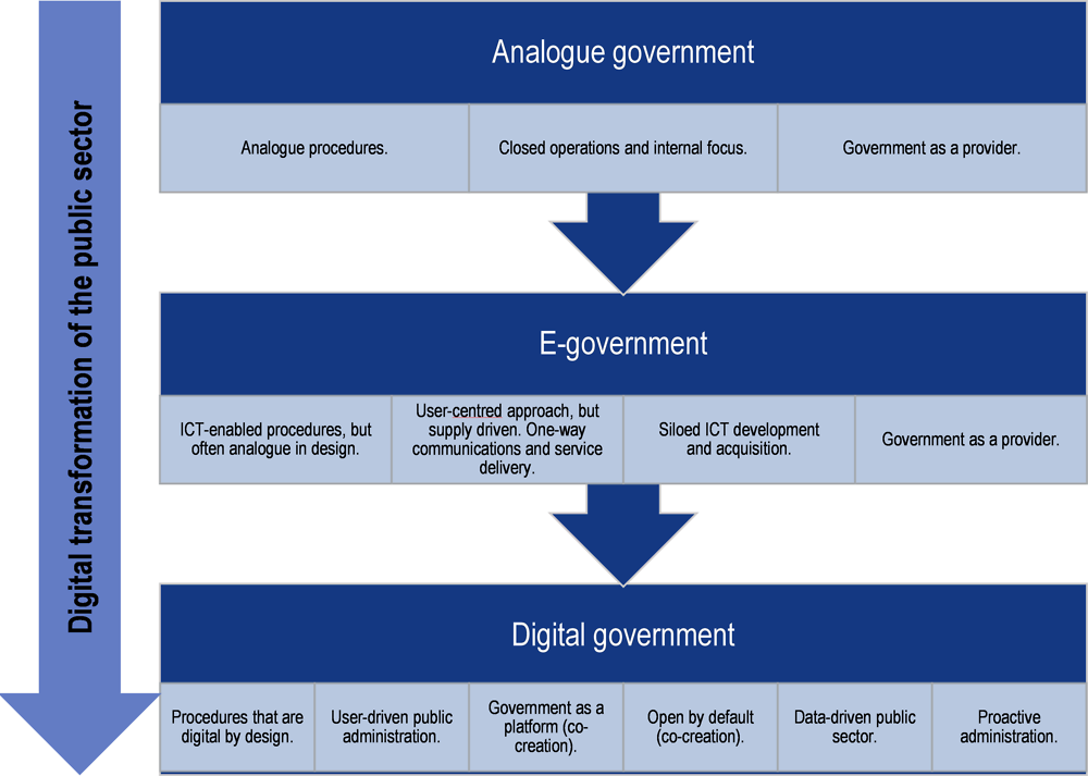 Figure 1.1. The digital transformation of the public sector