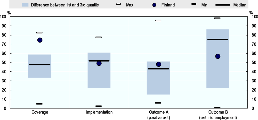Figure 3.9. Finland's Youth Guarantee reaches a large share of its NEET population, with outcomes broadly in line with those in other EU countries