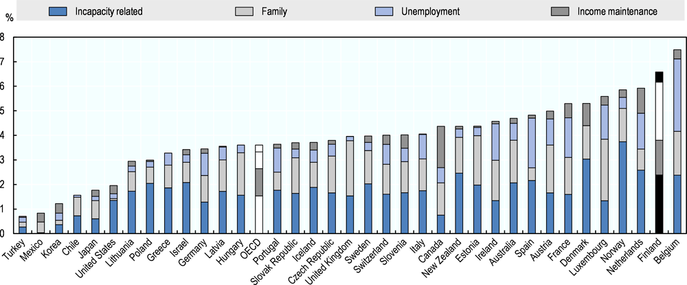 Figure 3.1. Finland's public social expenditure is among the highest in the OECD