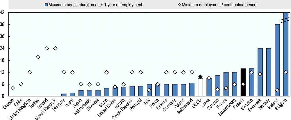 Figure 3.2. The minimum required contribution period for unemployment benefits is rather short in Finland while the maximum payment duration is relatively long