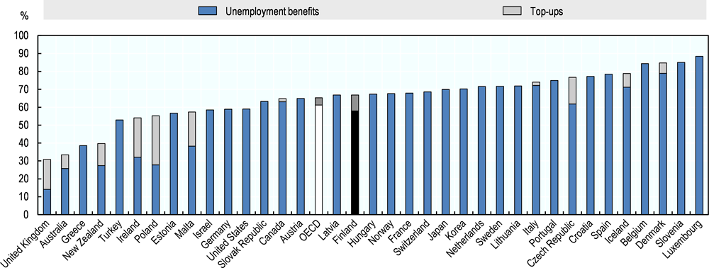 Figure 3.3. Unemployment benefit levels in Finland are similar to the OECD average