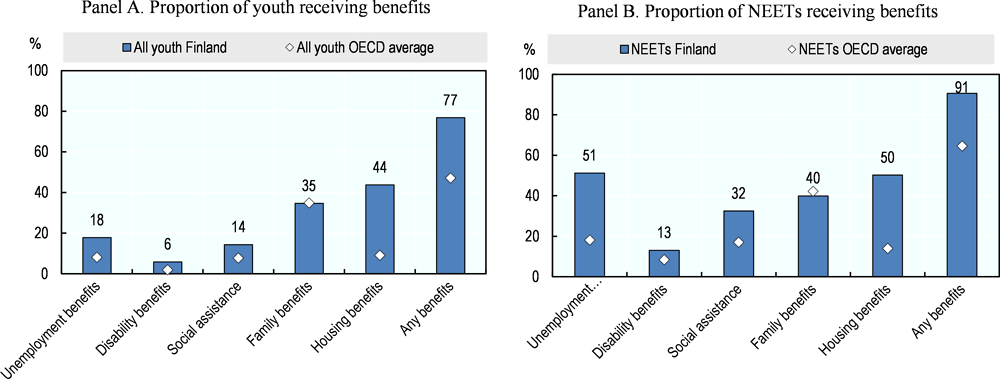 Figure 3.6. Finnish NEETs are well covered by benefits compared with other countries