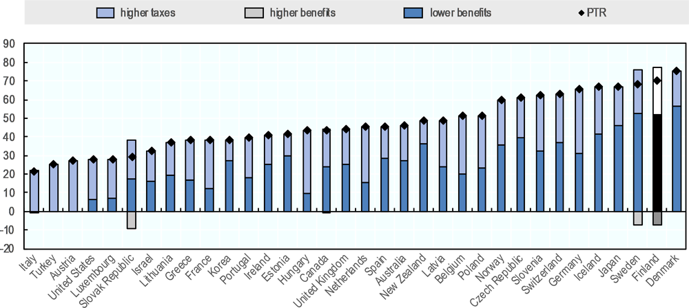 Figure 3.7. High taxes and generous benefits pose a considerable challenge for re-activating youth in Finland