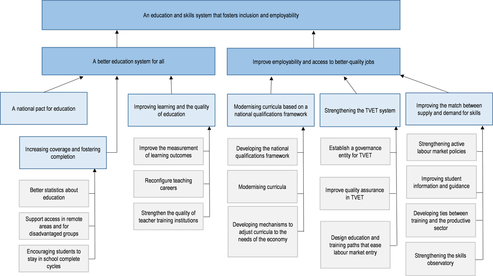 Figure 4.1. Priority areas of action in education and skills training